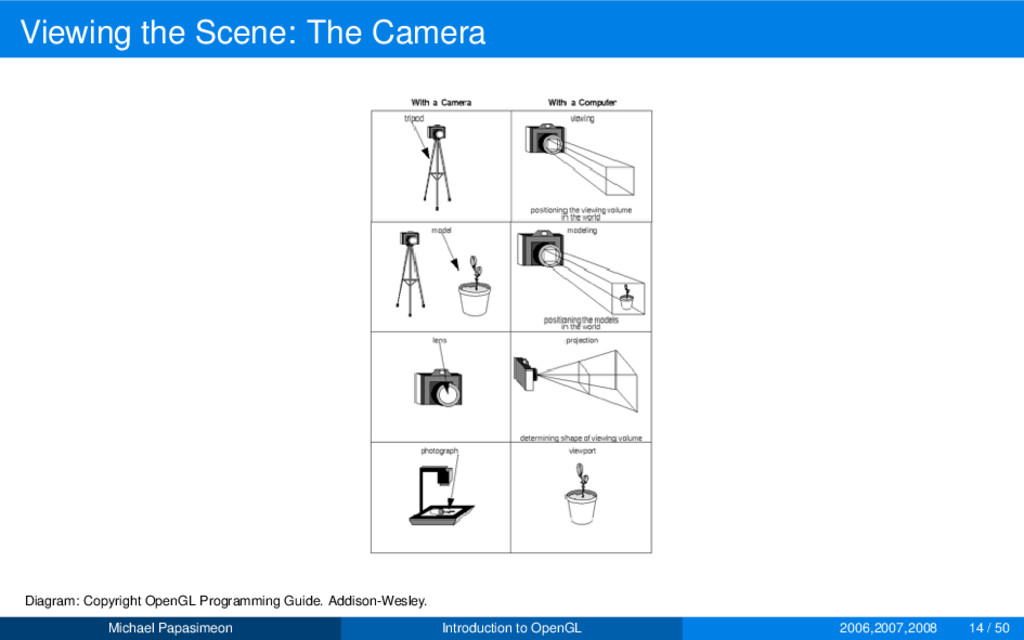 Viewing the Scene: The Camera Diagram: Copyrigh...