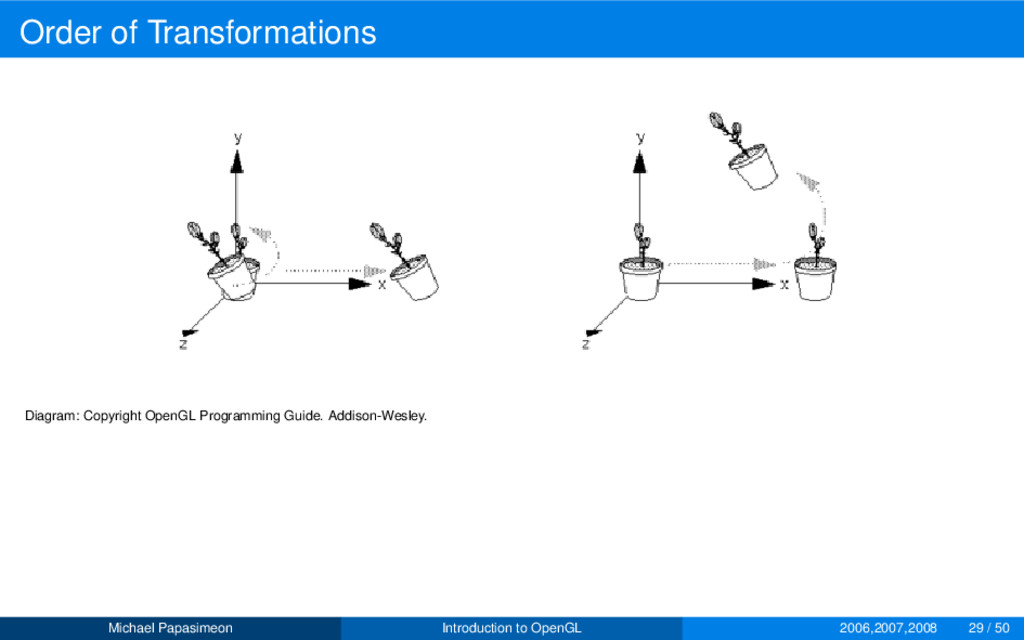 Order of Transformations Diagram: Copyright Ope...
