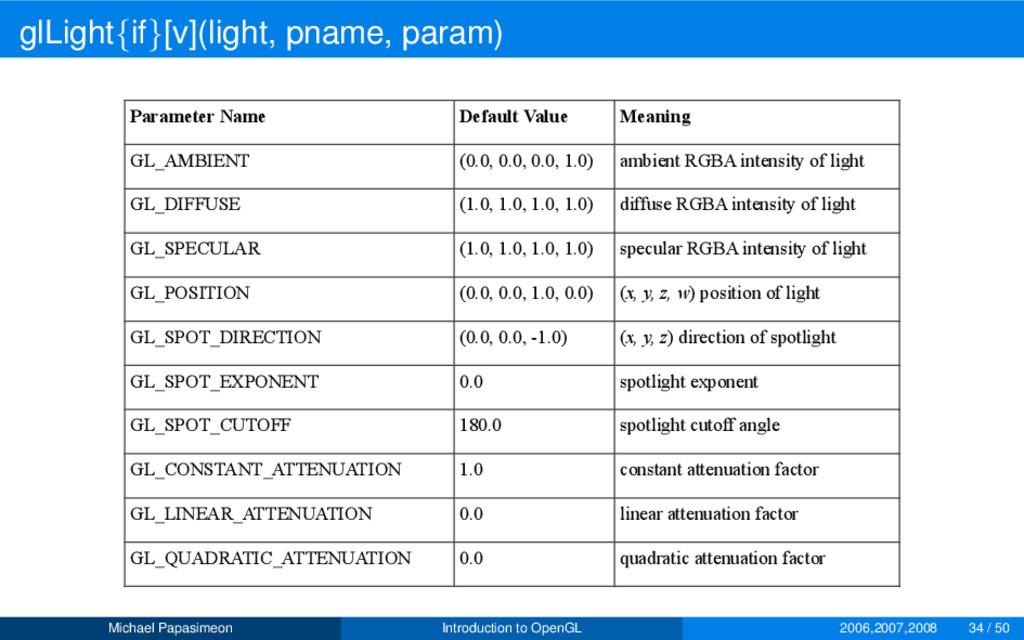 glLight{if}[v](light, pname, param) Parameter N...