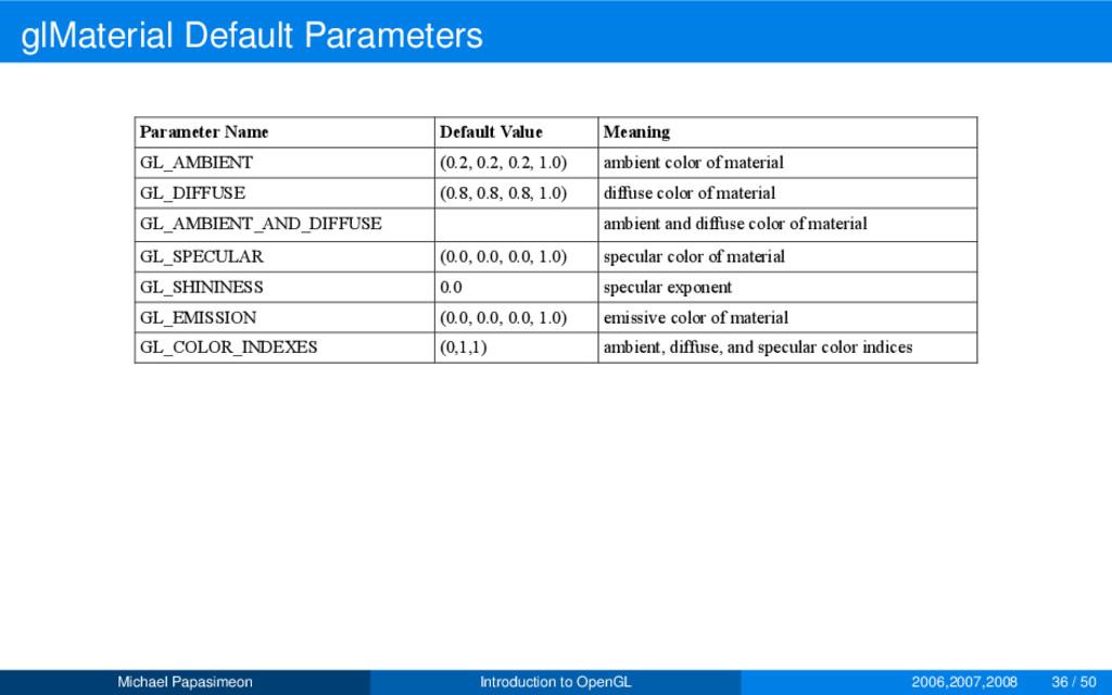glMaterial Default Parameters Parameter Name De...