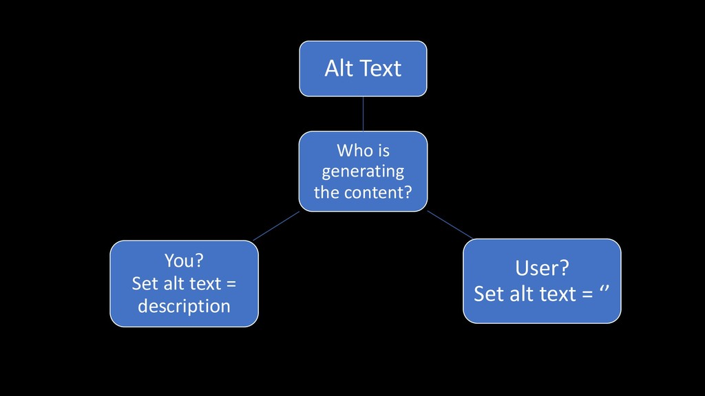 Who is generating the content? Alt Text User? S...