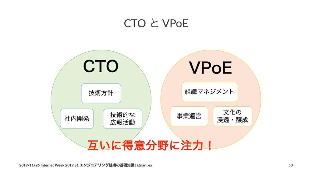 CTO ͱ VPoE 2019/11/26 Internet Week 2019 S1 Τϯδ...
