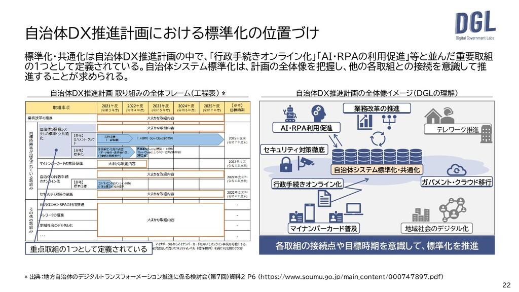 22 自治体DX推進計画における標準化の位置づけ 標準化・共通化は自治体DX推進計画の中で、「...