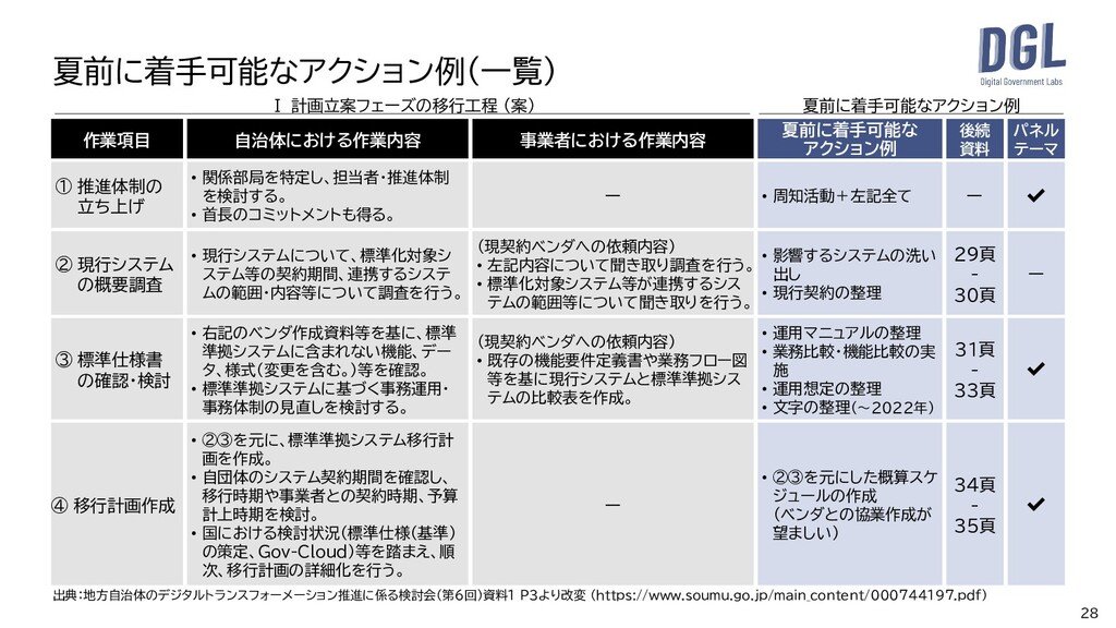 28 夏前に着手可能なアクション例(一覧) Ⅰ 計画立案フェーズの移行工程 (案) 作業項目 ...