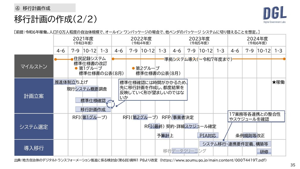 35 移行計画の作成(2/2) 2021年度 (令和3年度) 2022年度 (令和4年度) 2...