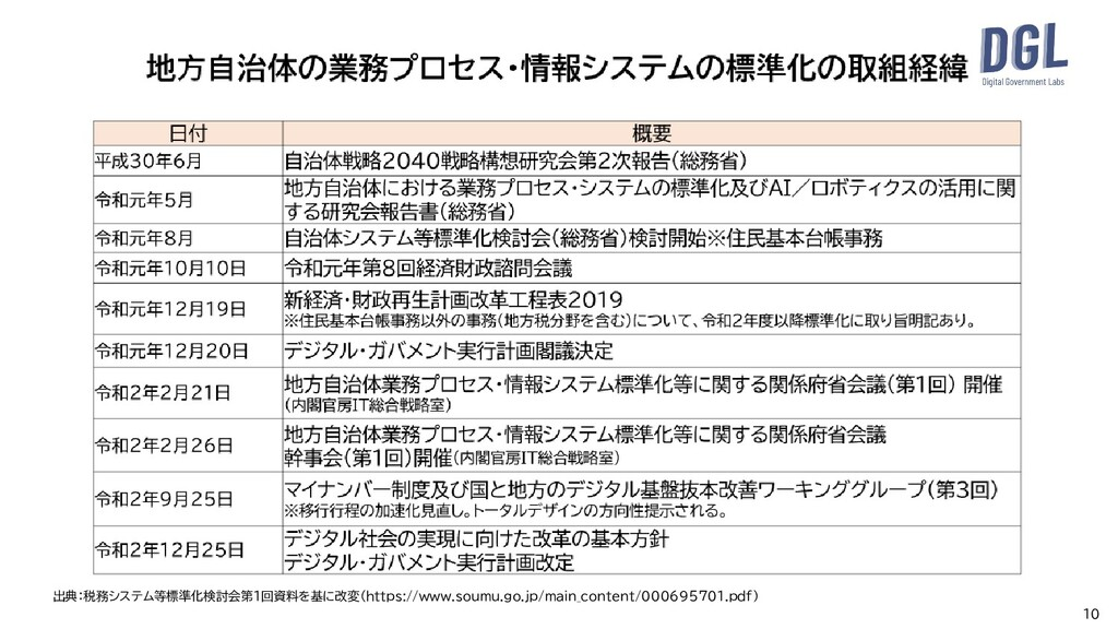 10 出典:税務システム等標準化検討会第1回資料を基に改変(https://www.soumu...