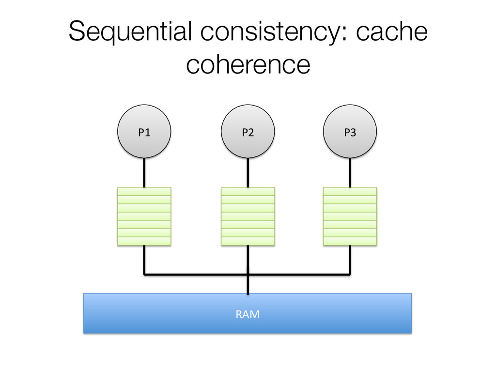 Sequential consistency: cache coherence P1 ...