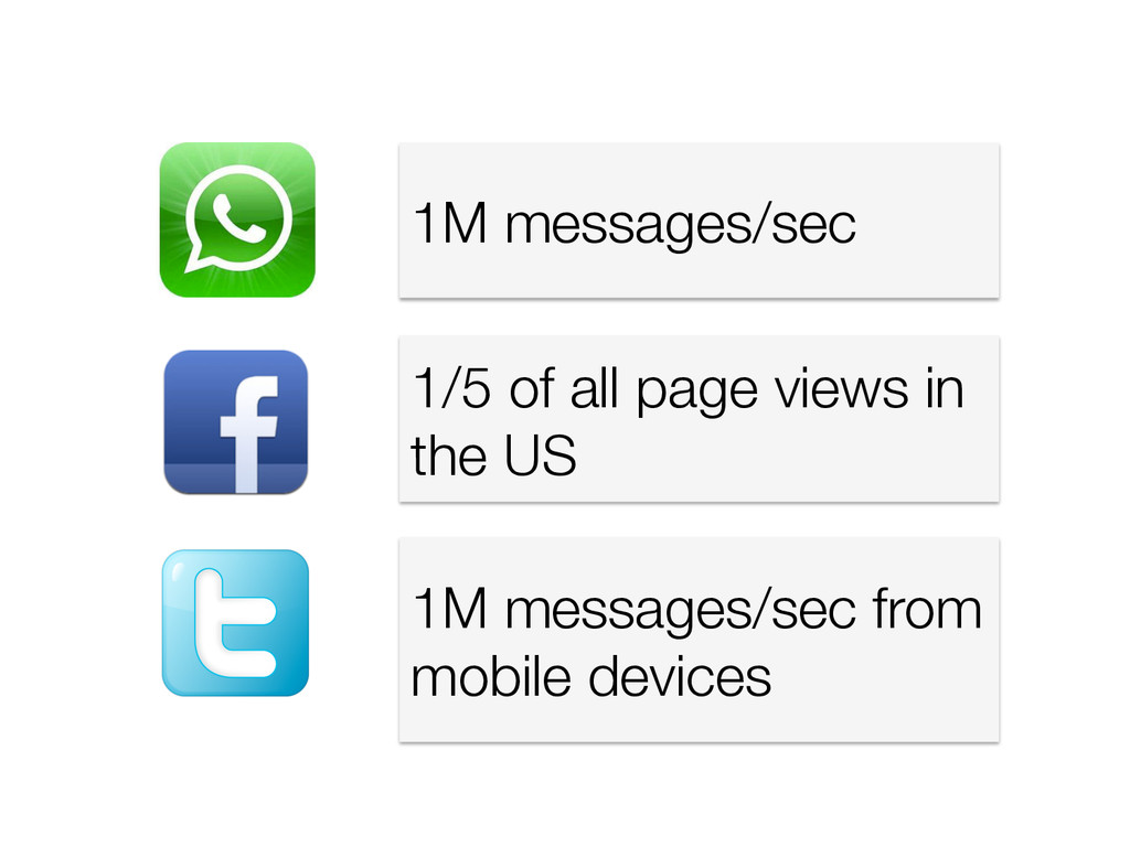 1M messages/sec 1/5 of all page views in the U...