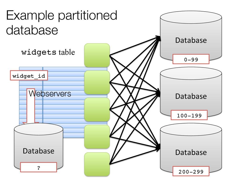 Example partitioned database Database  Data...
