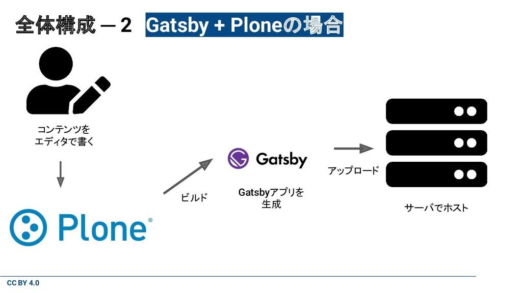 CC BY 4.0 全体構成 ─ 2 Gatsby + Ploneの場合 コンテンツを エディ...