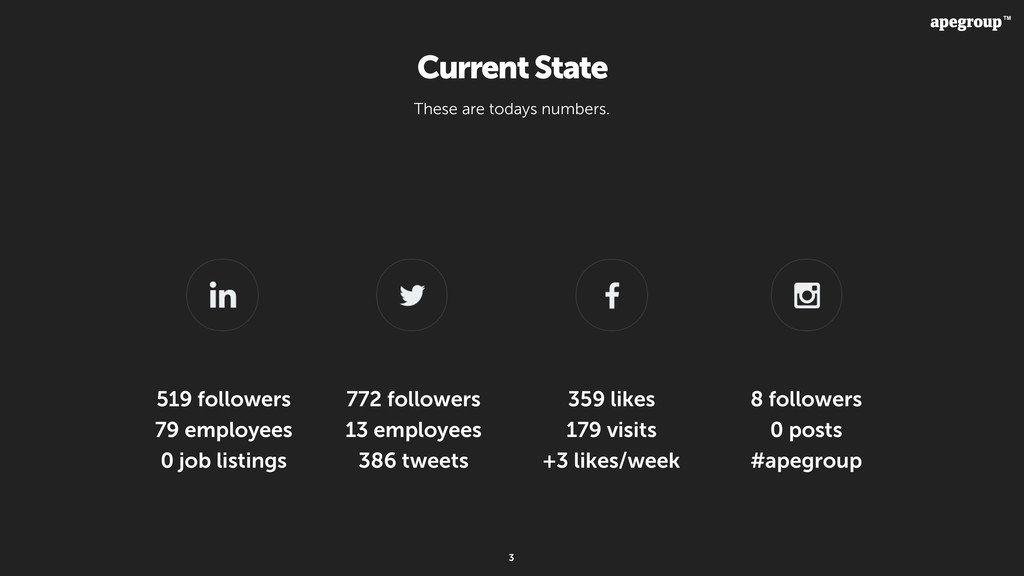3 Current State 519 followers 79 employees 0 jo...