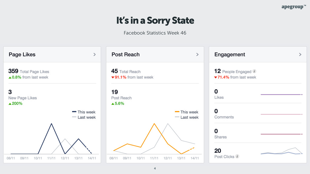 4 It's in a Sorry State Facebook Statistics Wee...