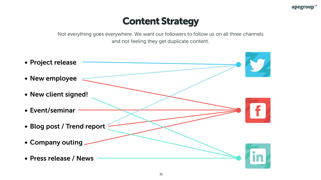 31 Content Strategy Not everything goes everywh...