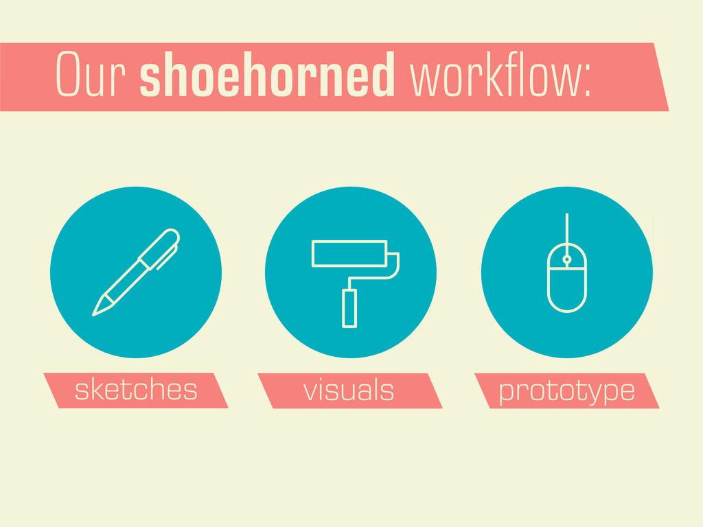 Our shoehorned workflow: sketches visuals protot...