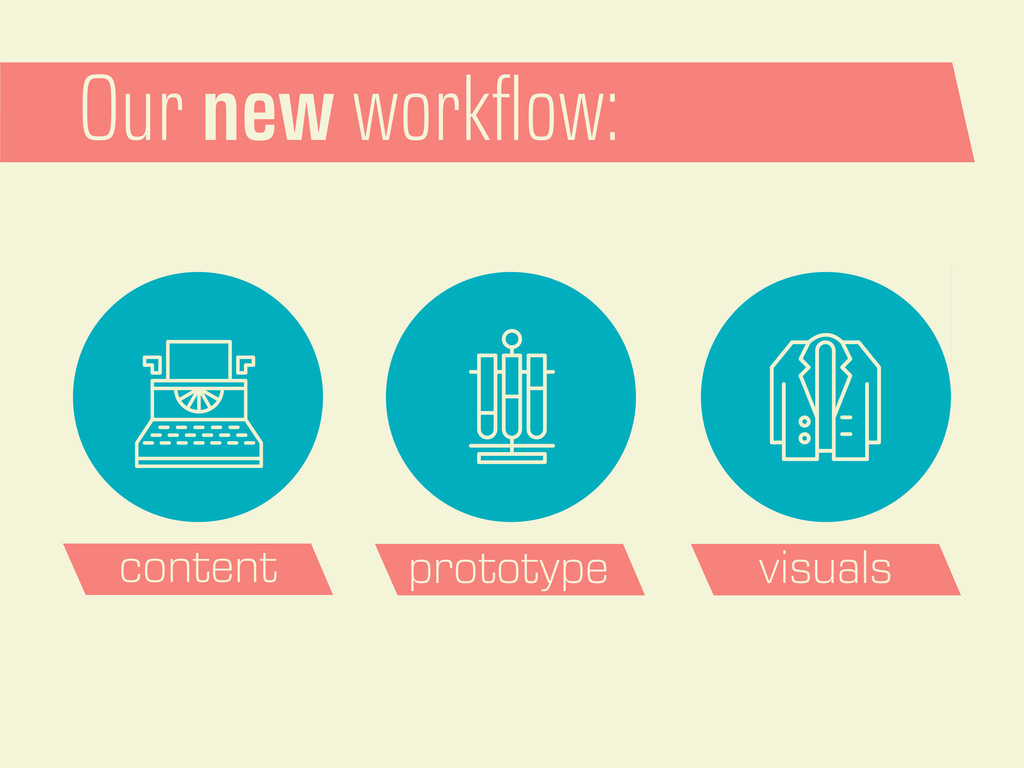 Our new workflow: content prototype visuals
