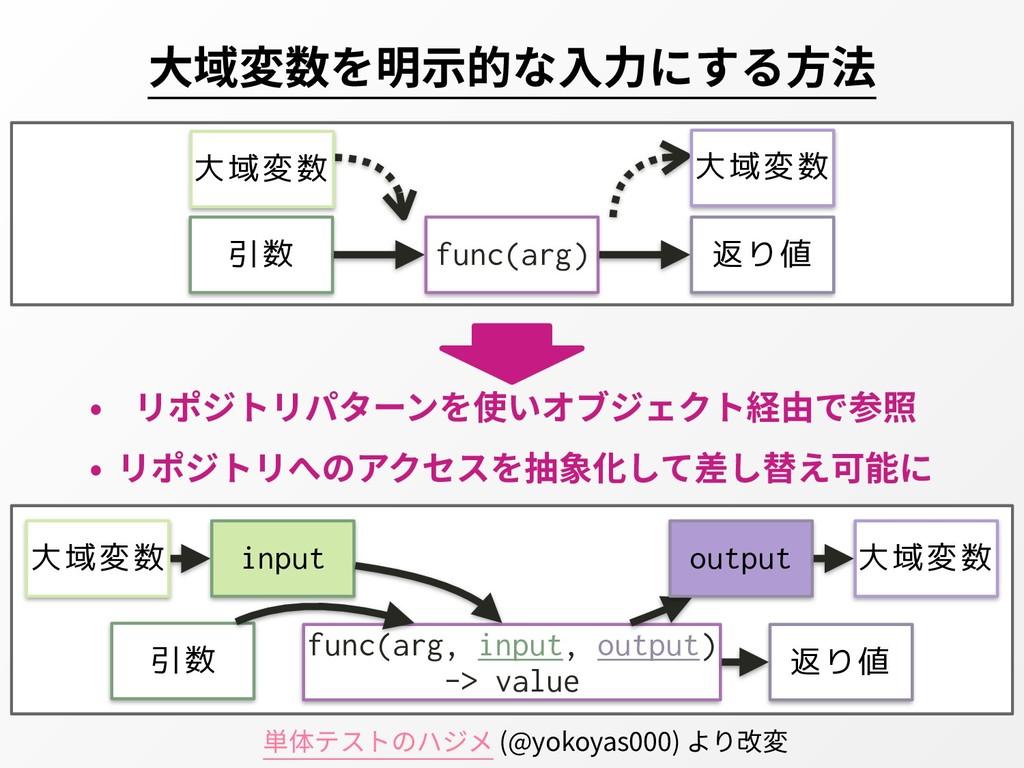 ⼤域変数を明⽰的な⼊⼒にする⽅法 単体テストのハジメ (@yokoyas000) より改変 引...