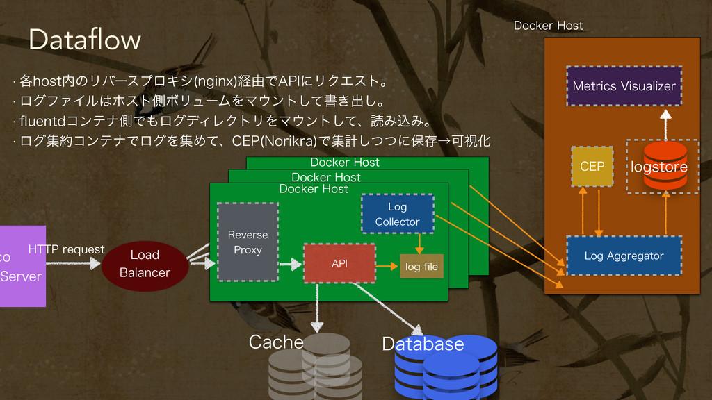 Dataflow DP 4FSWFS )551SFRVFTU $BDIF %BUBCBTF...