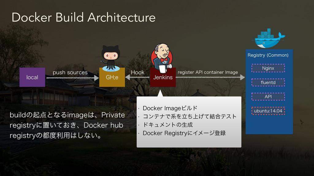 Docker Build Architecture MPDBM ()F +FOLJOT 3F...