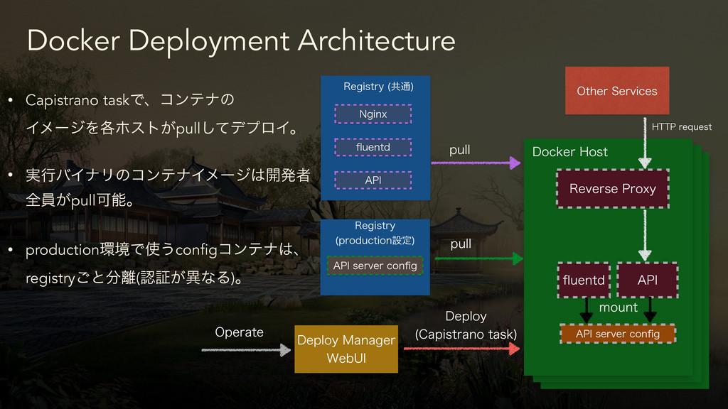 Docker Deployment Architecture %FQMPZ.BOBHFS ...