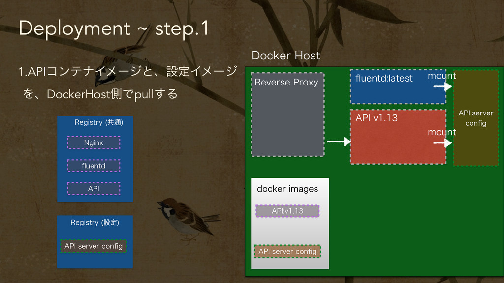 Deployment ~ step.1 1.APIίϯςφΠϝʔδͱɺઃఆΠϝʔδ ΛɺDoc...