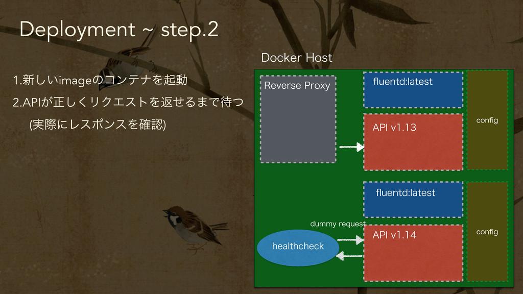 Deployment ~ step.2 1.৽͍͠imageͷίϯςφΛىಈ 2.API͕ਖ਼͠...