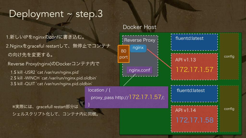Deployment ~ step.3 1.৽͍͠IPΛnginxͷconfʹॻ͖ࠐΉɻ 2....