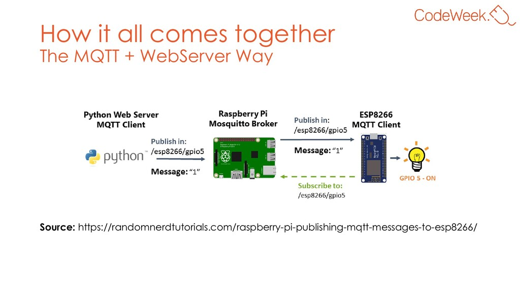 How it all comes together The MQTT + WebServer ...