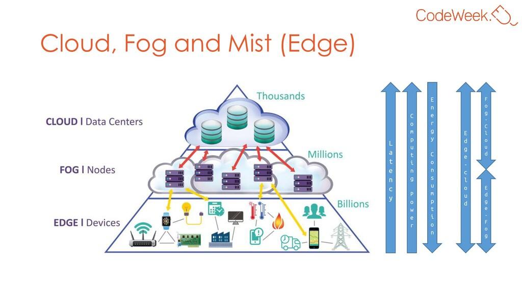 Cloud, Fog and Mist (Edge) L a t e n c y C o m ...