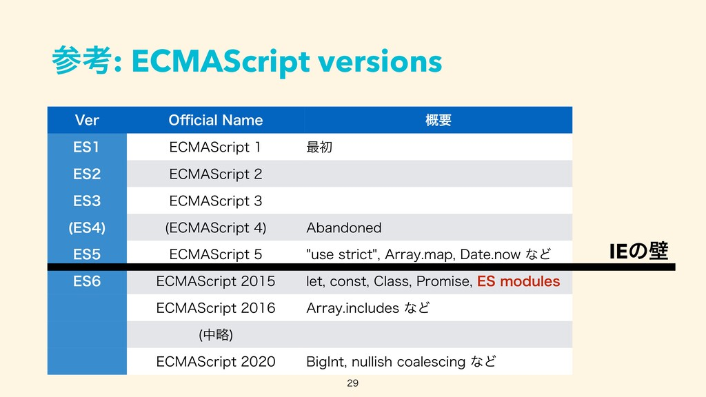 ߟ: ECMAScript versions 7FS 0 ffi DJBM/BNF ֓ཁ ...