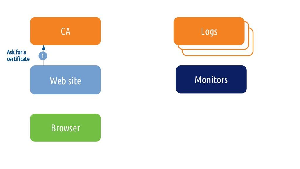1 Ask for a certificate Site web CA Logs Monito...