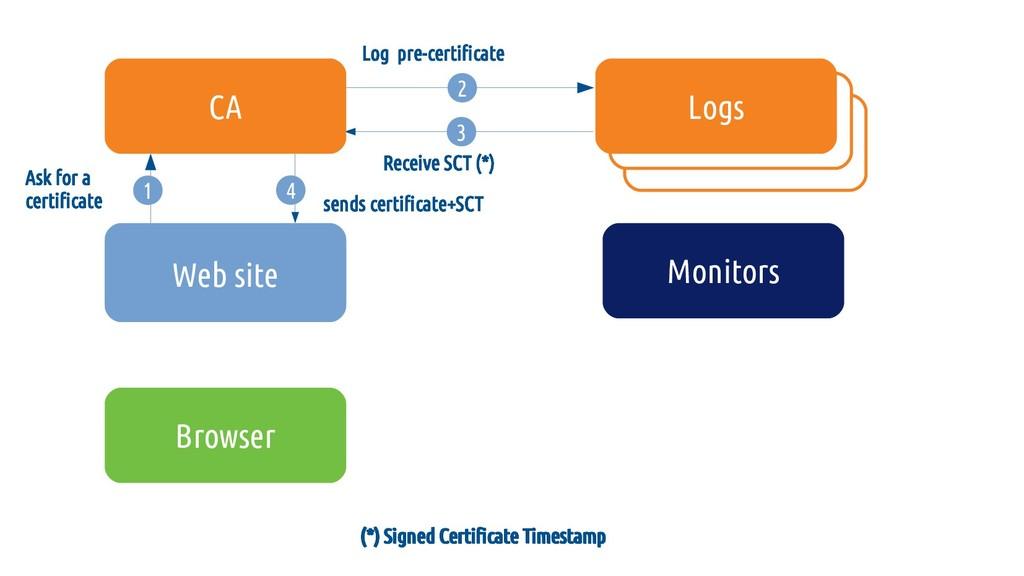 4 sends certificate+SCT (*) Signed Certificate ...