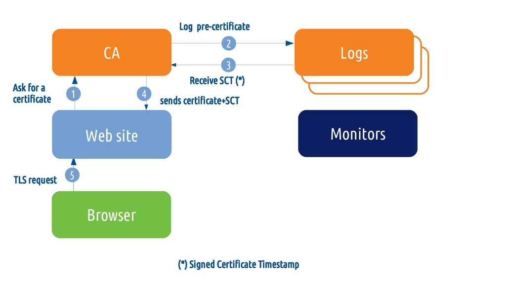 5 (*) Signed Certificate Timestamp 5 4 sends ce...