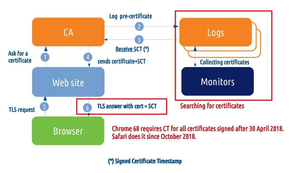 Searching for certificates Collecting certifica...