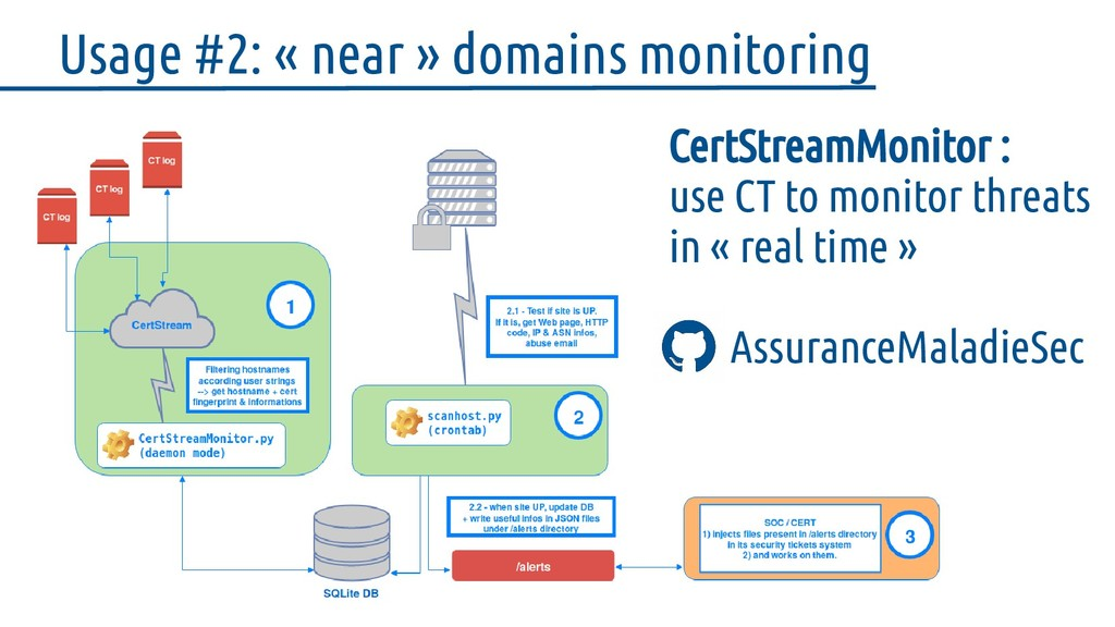 Usage #2: « near » domains monitoring CertStrea...