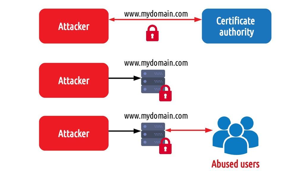 Attacker Abused users www.mydomain.com Attaquan...