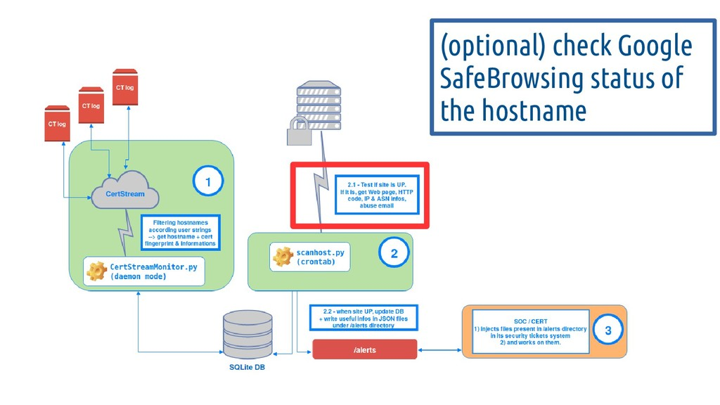 (optional) check Google SafeBrowsing status of ...