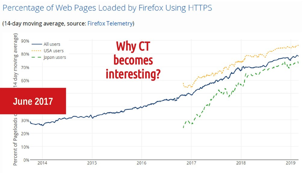 June 2017 Why CT becomes interesting?