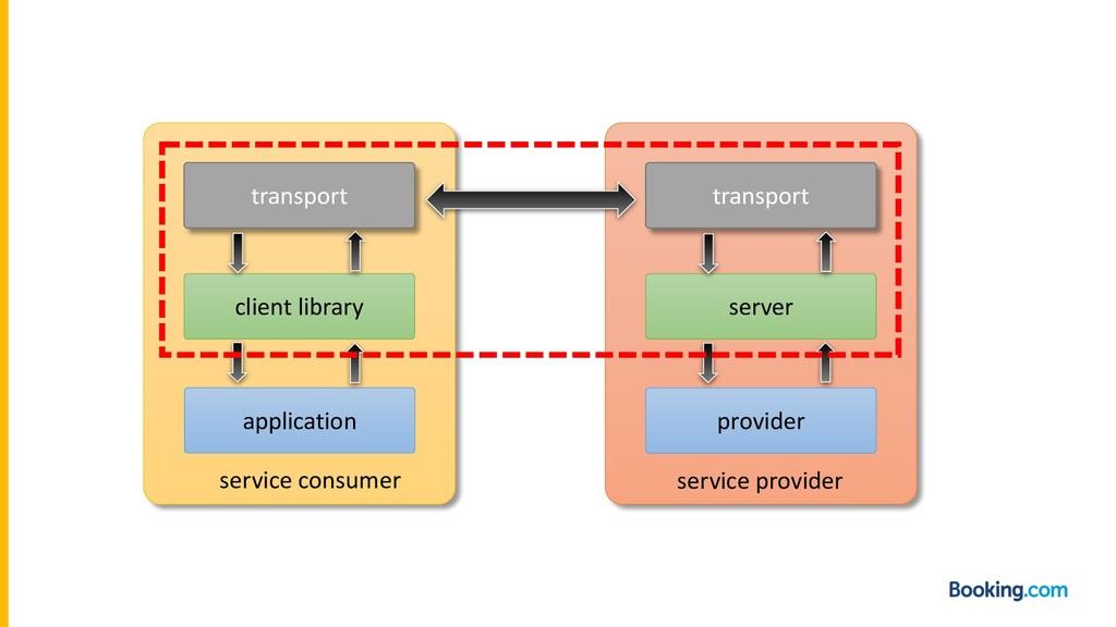 application transport transport provider client...