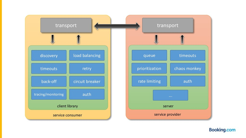 transport transport load balancing discovery re...