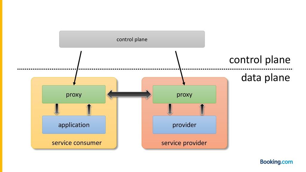 application provider proxy proxy service consum...