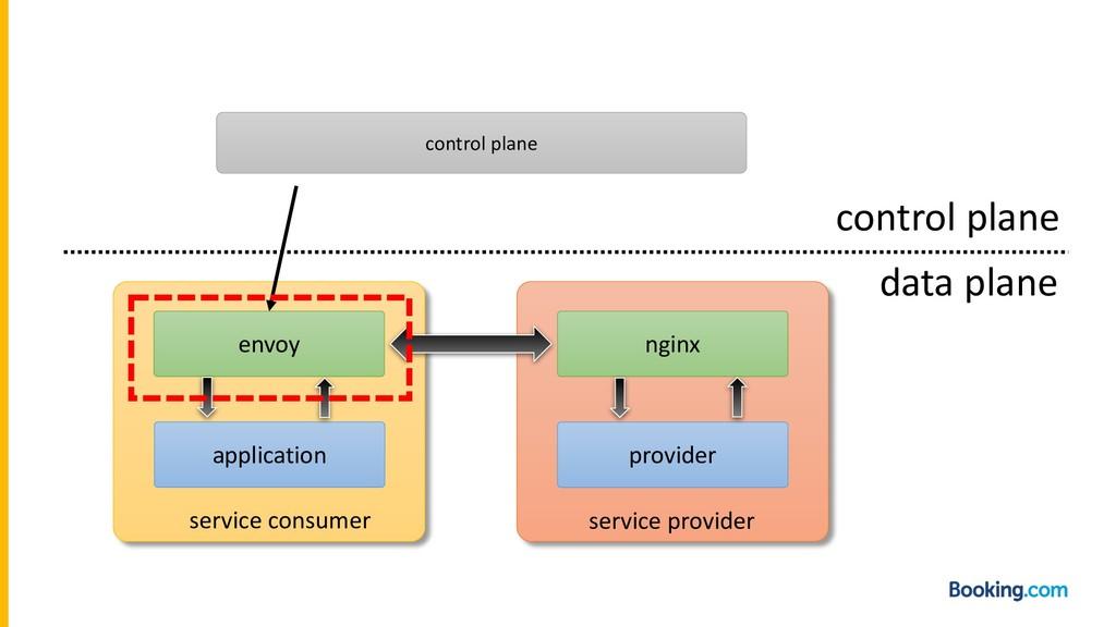application provider envoy nginx service consum...