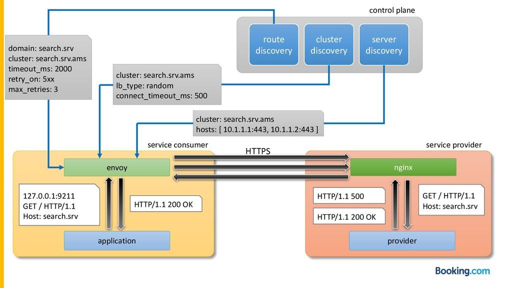 application envoy provider nginx 127.0.0.1:9211...