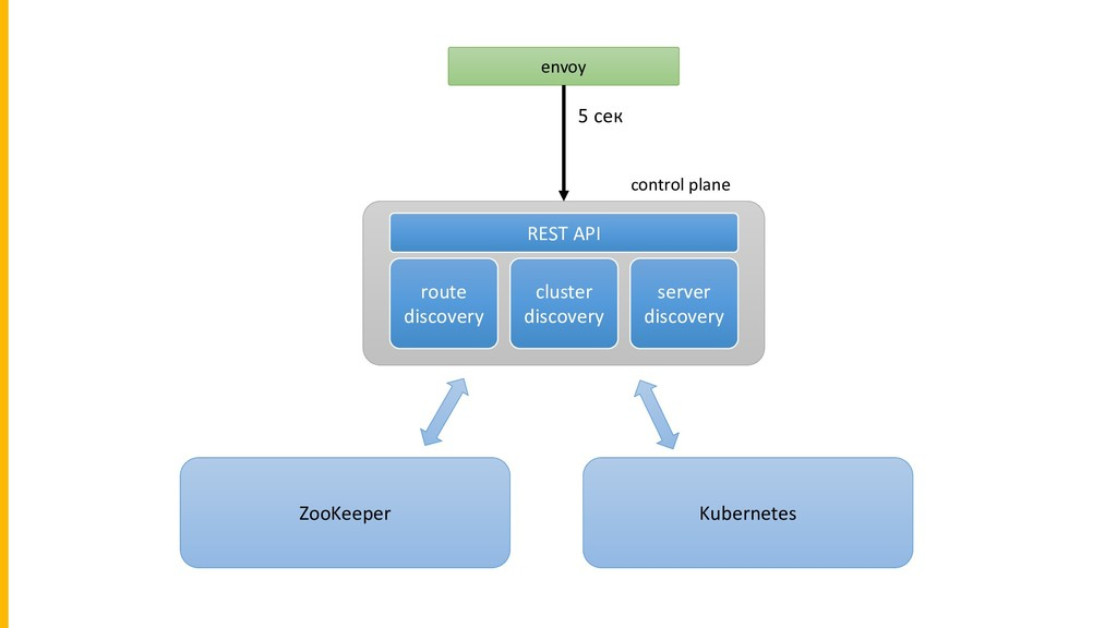 route discovery cluster discovery server discov...