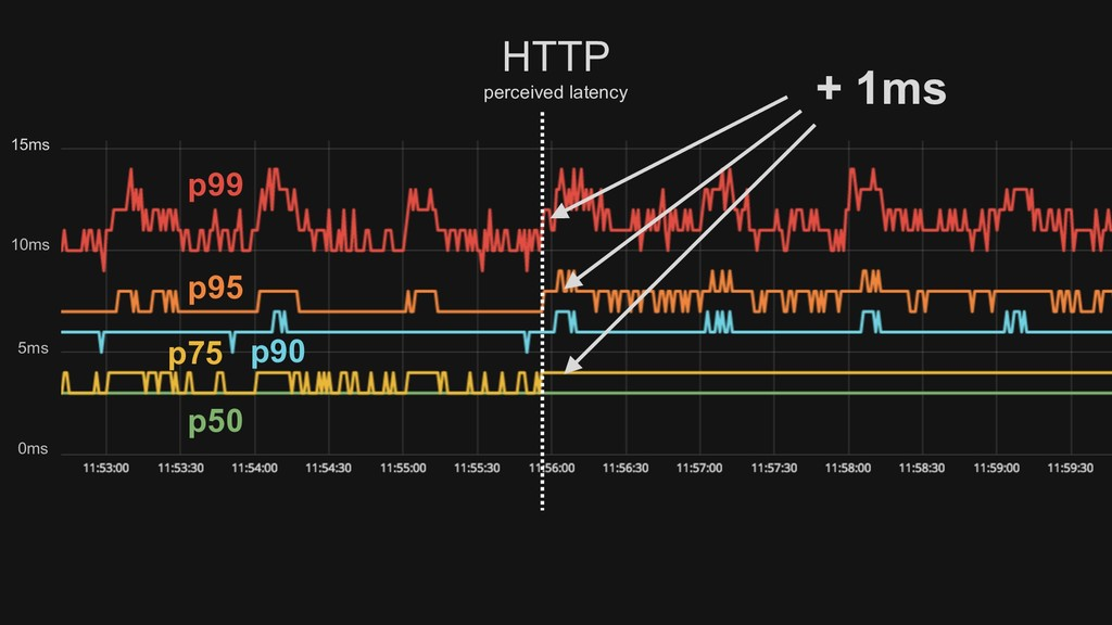 p50 p75 p90 p95 p99 HTTP perceived latency 0ms ...