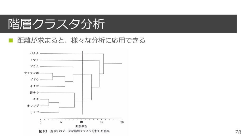 階層クラスタ分析 78 n 距離が求まると、様々な分析に応⽤できる