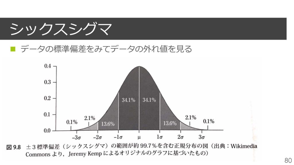 シックスシグマ 80 n データの標準偏差をみてデータの外れ値を⾒る