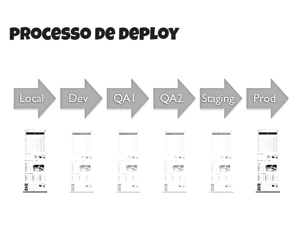 processo de deploy