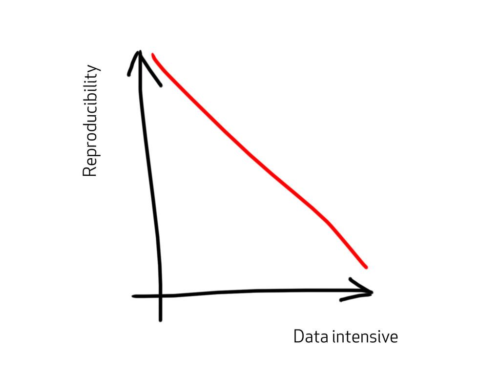 Reproducibility Data intensive