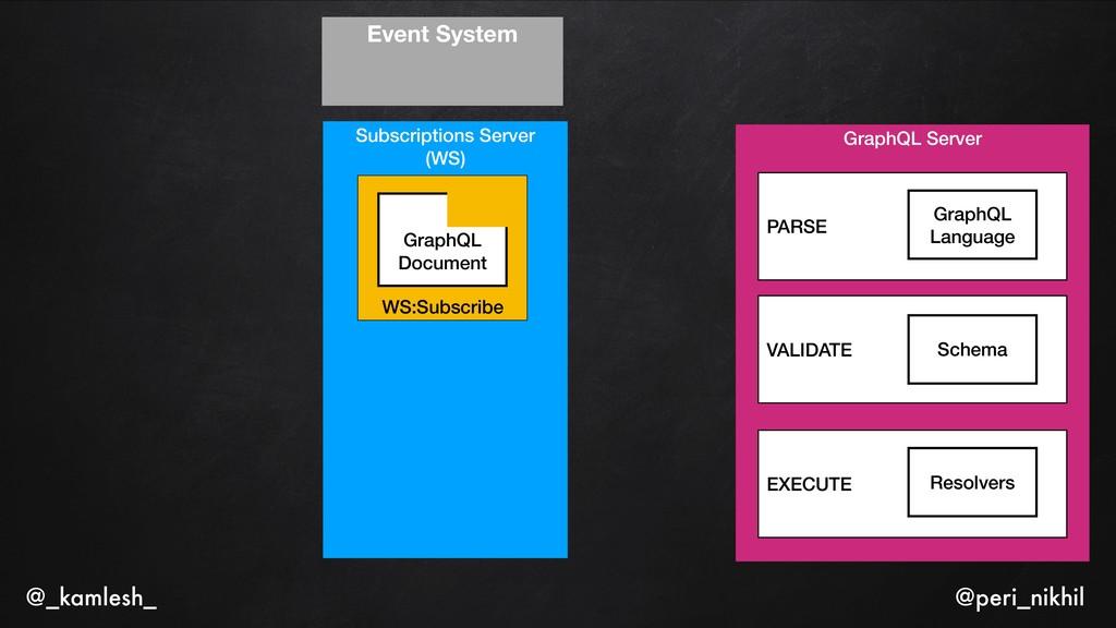 Subscriptions Server (WS) WS:Subscribe GraphQL ...