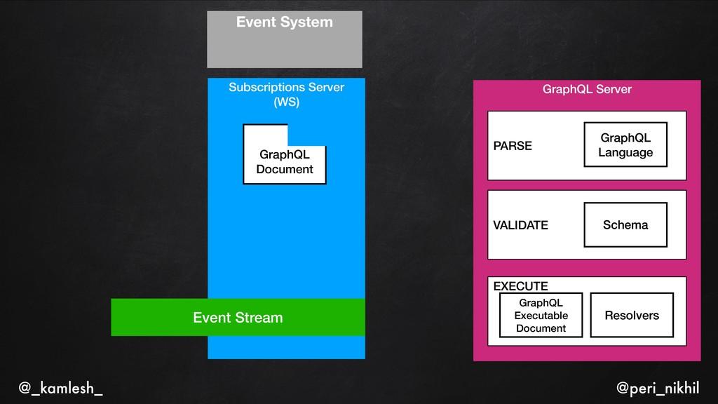 Subscriptions Server (WS) GraphQL Document Grap...